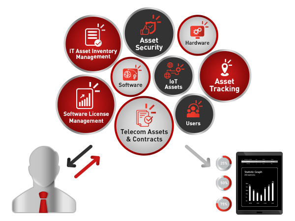 Asset management, asset tracking and asset inventory are a few of our offers from our Technology Asset Management solution.